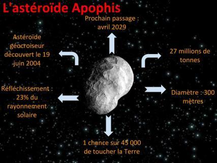 Portrait robot de l'astéroïde Apophis. Crédit : Hortense Reberat