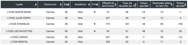 Tableau des résultats des lycées de Cannes. Source : lemonde.fr