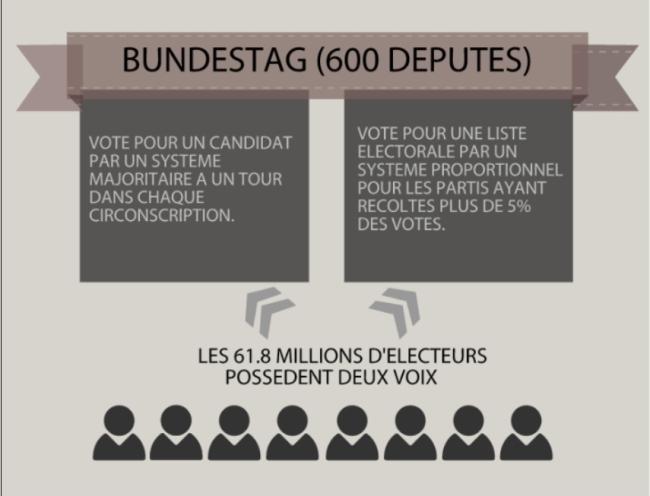 Pour élire le Bundestag... Crédit : DR