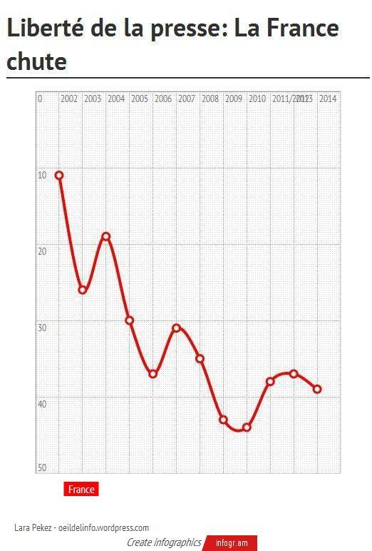 Evolution annuelle de la France dans le classement RSF, sur 180 pays au total. ( crédit : Lara Pekez )