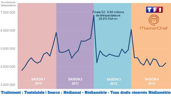 Masterchef séduit de moins en moins de téléspectateurs/ Crédit: Médiamétrie