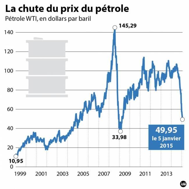 chute prix pétrole