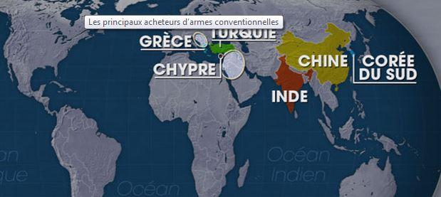 Dans la période 2004-2008 la Grèce est le 5ème acheteur d'armes au niveau mondial. Ce n'est qu'en 2012 que le pays, en crise depuis 5 ans, a accepté de réduire son budget militaire.