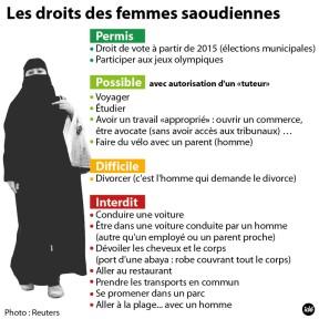 droit des femmes arabie saoudite