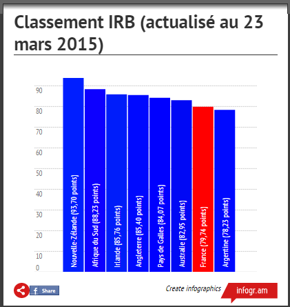 Illustration classement IRB Football RSA