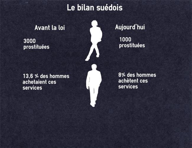Infographie. Les prostituées ont quitté les rues pour se vendre sur internet. (Crédit : Thibault Cordier )