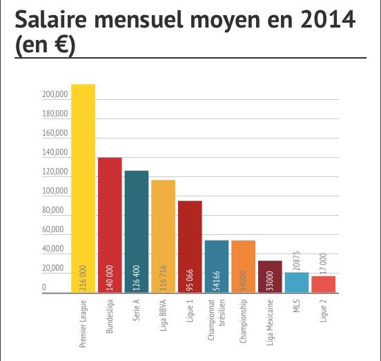 Comparaison salaire championnats européens