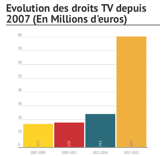 Evolution droits TV