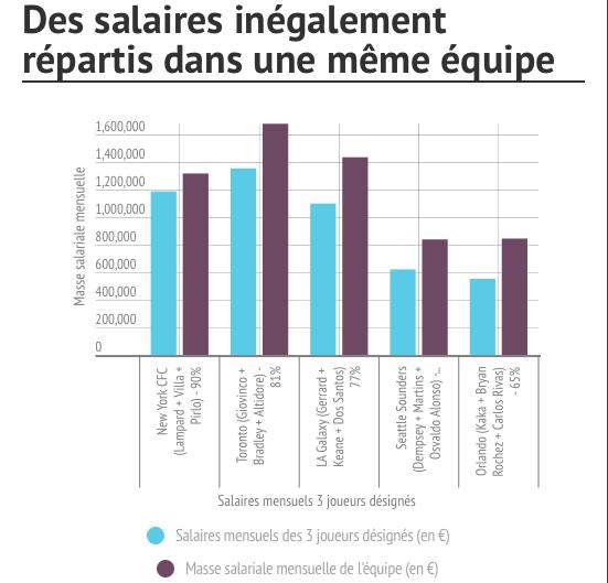 Inégalités salariales MLS