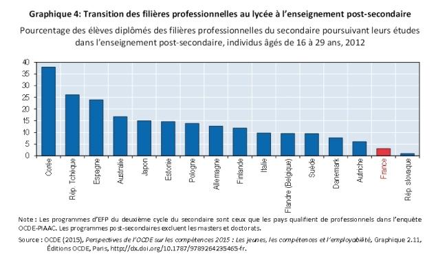 graphique éducation OCDE