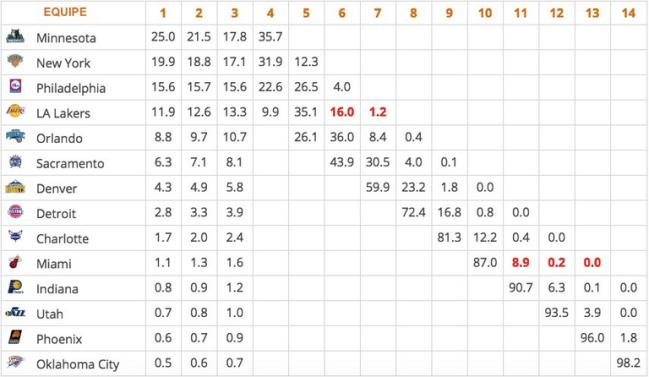 Le tableau de probabilité (en %) pour la draft 2015. Les Minnesota Timberwolves, par exemple, sont assurés d'obtenir l'un des 4 premiers choix et ont plus d'une chance sur 4 de choisir en premier (crédit photo: basketusa.com)