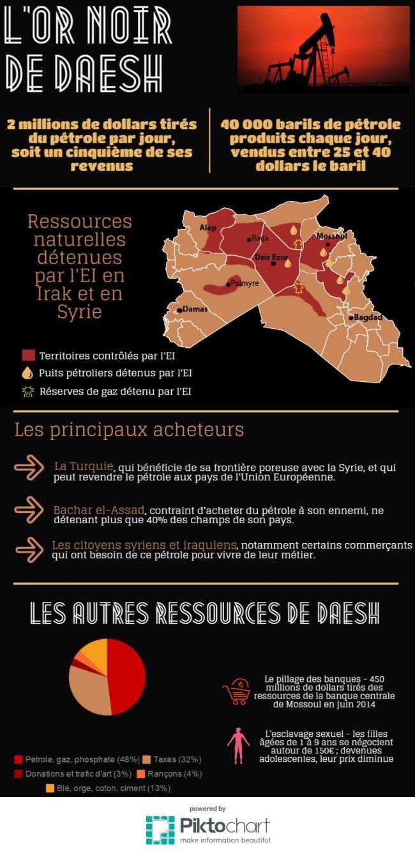 Les ressources financières de l'organisation Etat Islamique (crédit: Romy Marlinge et Antonin Deslandes)