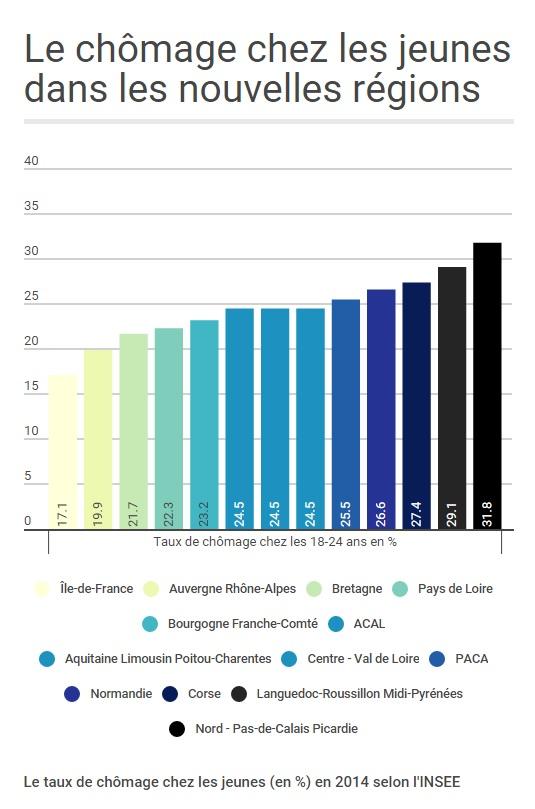 Le chômage chez les jeunes dans les nouvelles régions. (Crédit photo : capture infogr.am)