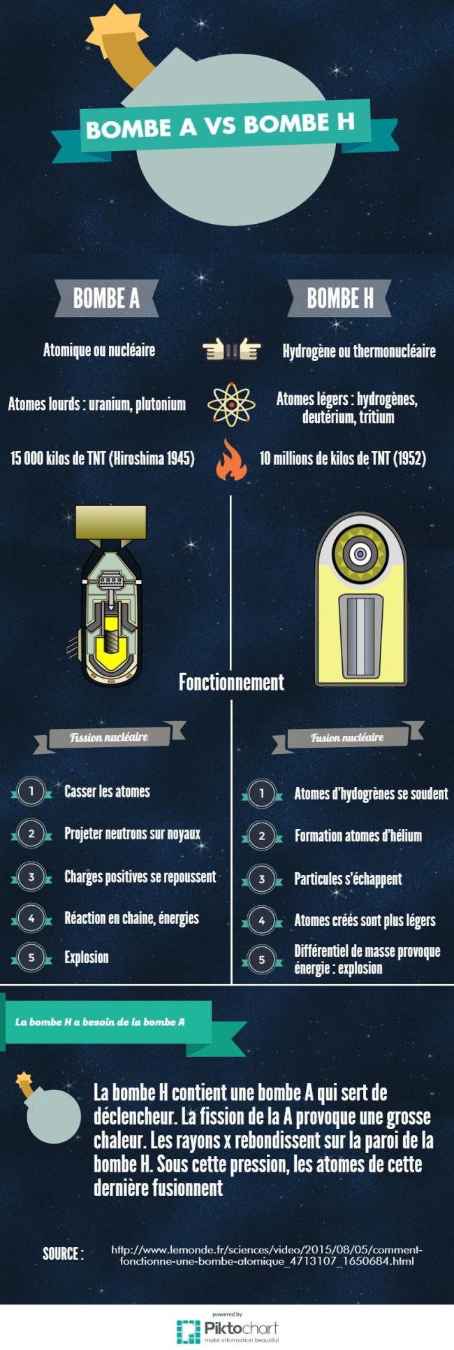 Fonctionnement et comparaison des bombes A et H. (Crédit : LS)