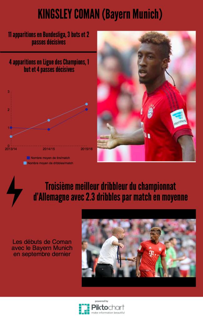 Statistiques Kingsley Coman