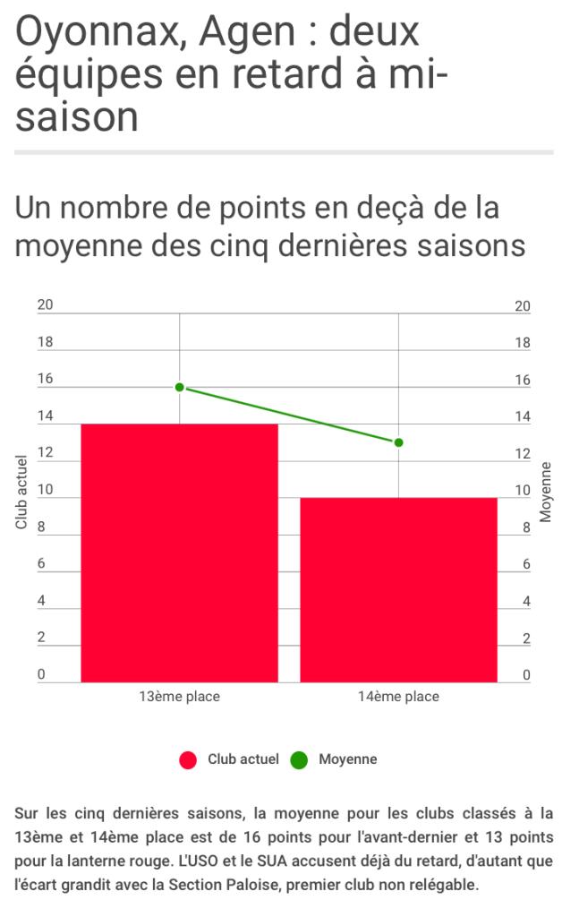 Agen et Oyonnax, déjà en ProD2 ? Cliquer sur la photo pour accéder au graphique.