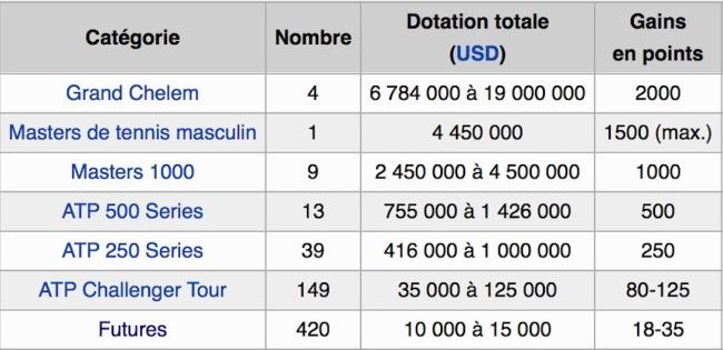 Hiérarchie des tournois sur le circuit mondial de tennis. (Crédit photo : Wikipédia)