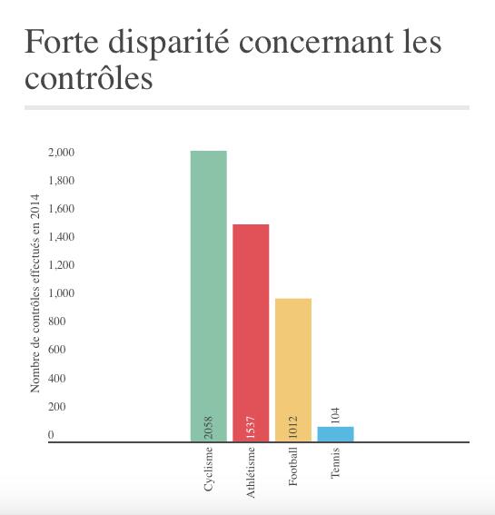 «D'après le rapport de l'Agence française de lutte contre le dopage (AFLD), le tennis est bien moins contrôlé que d'autres sports majeurs comme le football ou le cyclisme. Et pour cause : l'AFLD n'est plus la bienvenue à Roland-Garros.»
