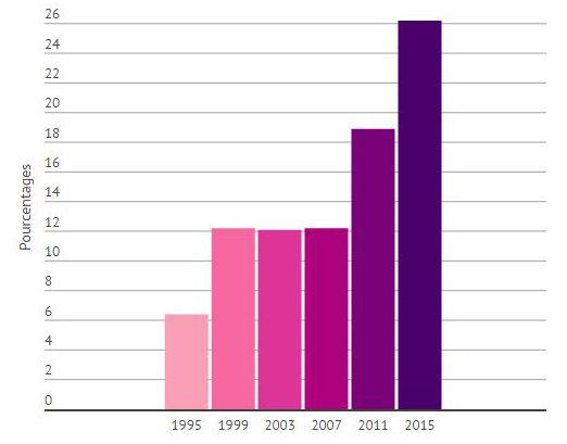 La France progresse dans la parité de son gouvernement. Source : IPU (Crédit : LS)