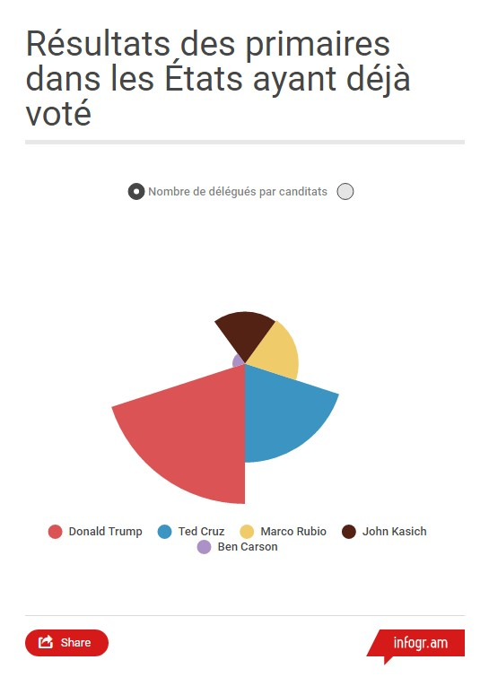 Infographie Trump