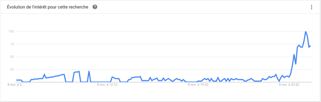 """Google Trends mesure une hausse importante des recherches """"immigrer au Canada sur Google"""". Photo : Capture d'écran."""