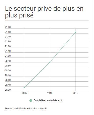 La part d'élèves scolarisés en établissements privés a sensiblement augmenté depuis 2005.