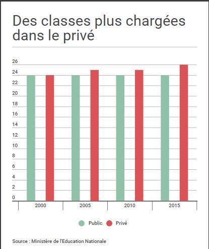Si les effectifs restent stables dans les établissements publics, le nombre d'élèves par classe dans le privé augmente.