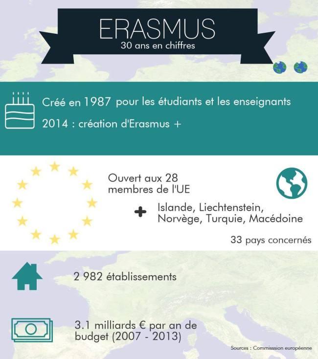 erasmus-en-chiffres