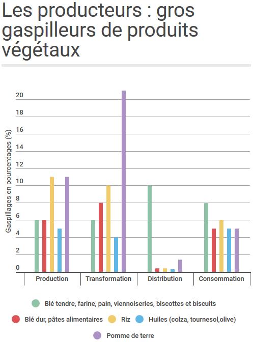 gaspillage-produits-vegetaux