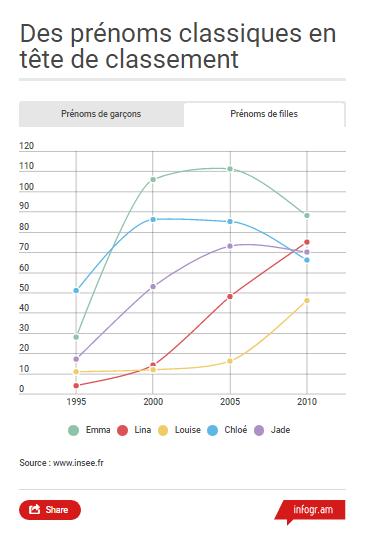 infographie-prenoms
