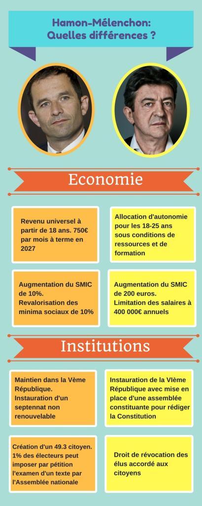 infographie-hamon-melenchon-1