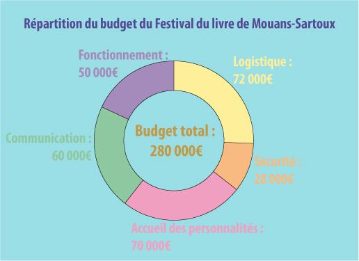 budget festival du livre