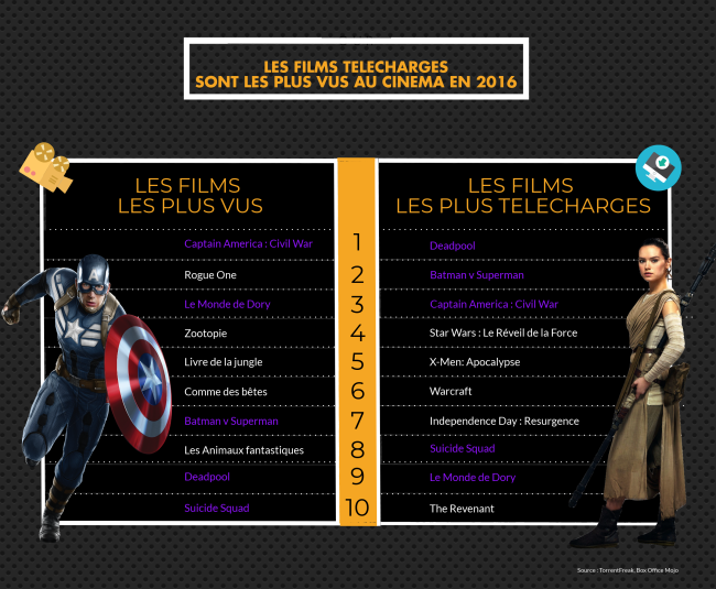 infographie blockbusters