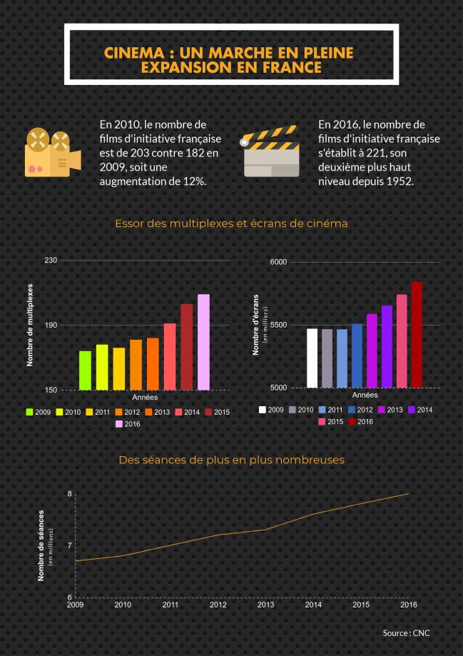 infographie data cinéma 2