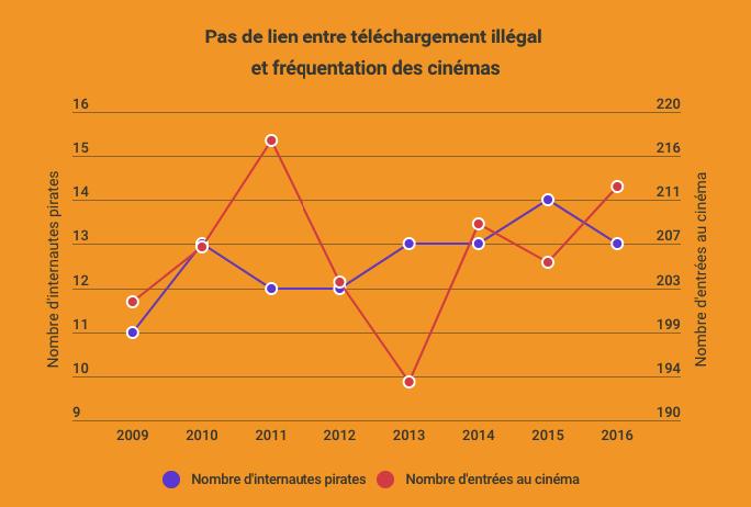 infographie graphique pas de lien entre téléchargement illégal et fréquentation cinéma