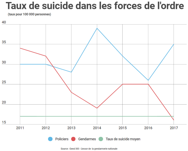 https://buzzlesdotorg.files.wordpress.com/2018/01/taux-de-suicide.png?w=650