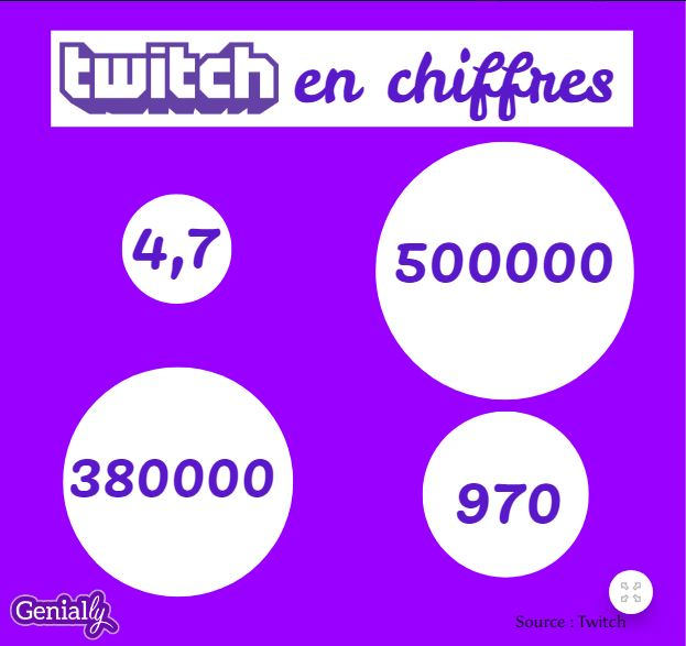 Twitch infographie