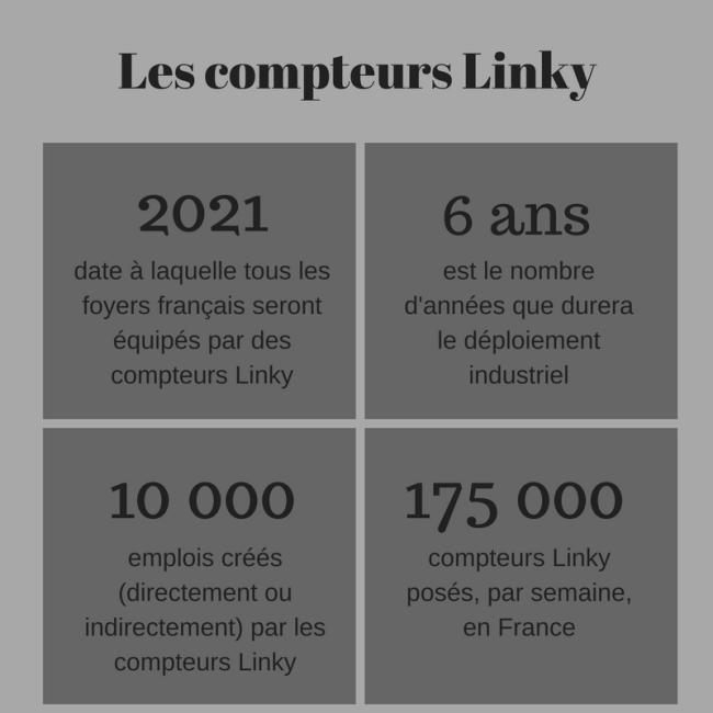 Les compteurs Linky
