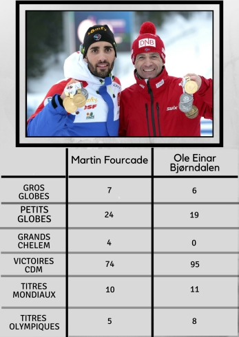 Martin Fourcade (2)