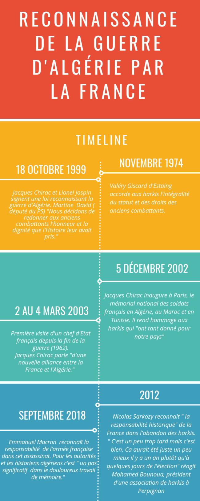 Reconnaissance de la guerre d'algériepar la France