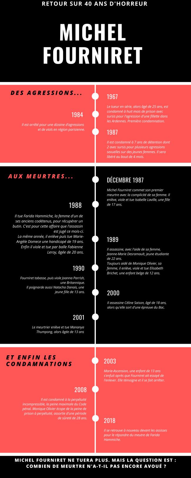 Infographie-Michel-Fourniret