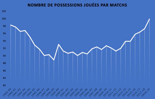 Possessions par matchs