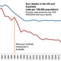 Fusillade à Santa Clarita, le débat sur les armes à feu continue aux Etats-Unis